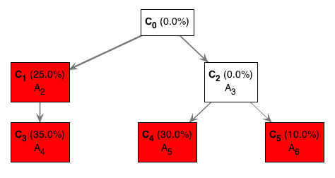 Optimal Solution from figure1.txt