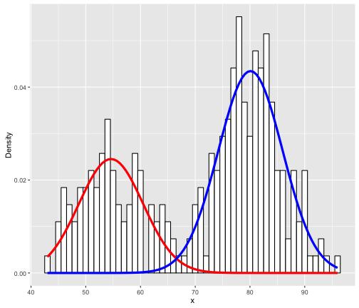 plot of chunk mixtools