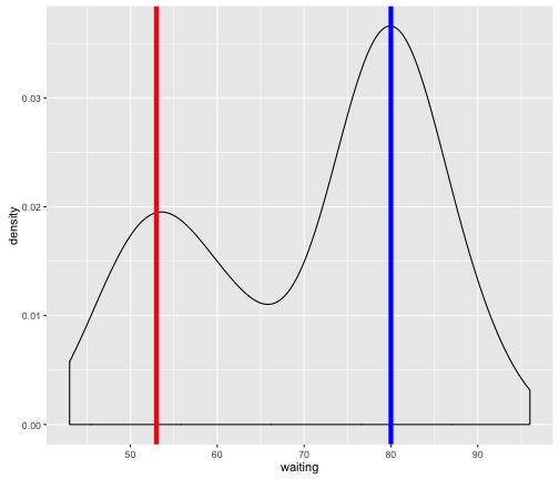 plot of chunk naive_cluster
