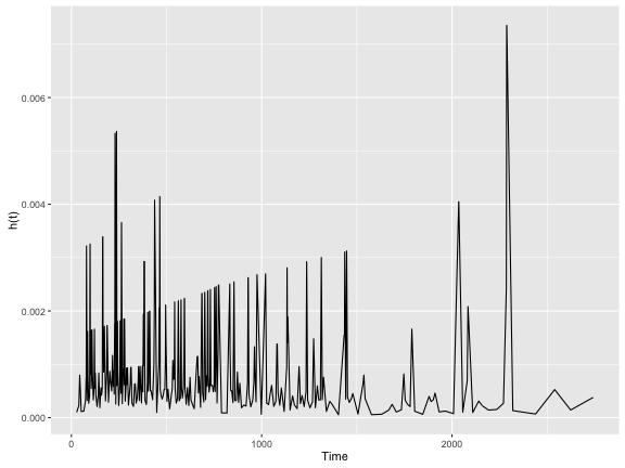 plot of chunk hazard_function