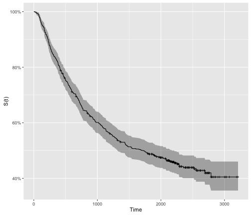plot of chunk km_survival_function