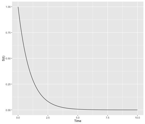 plot of chunk weibull_survival_function